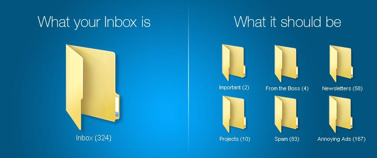 MailServe-Priority_Inbox